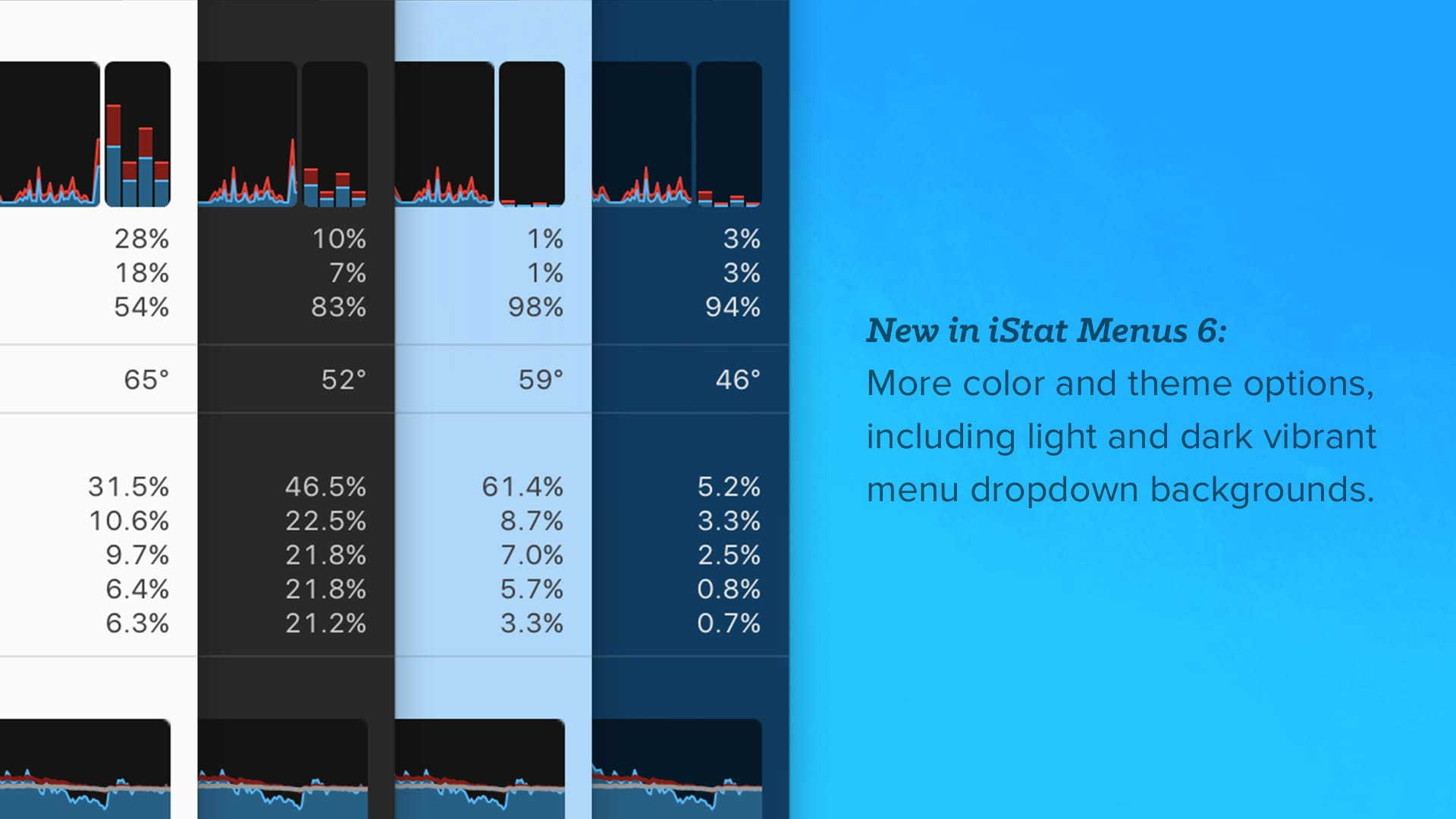 Theme options in iStat Menus 6.